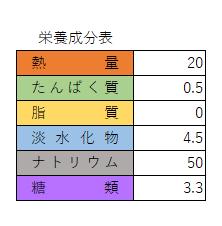 栄養成分表2